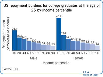 US repayment burdens for college graduates                         at the age of 25 by income percentile