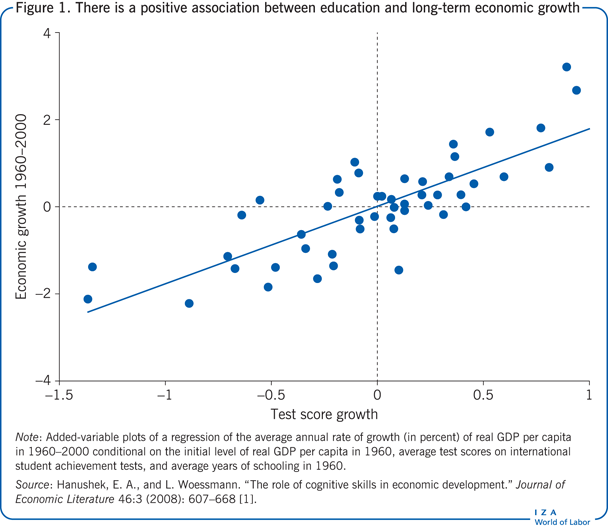 There is a positive association between                         education and long-term economic growth