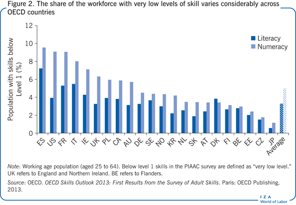 The share of the workforce with very low                         levels of skill varies considerably across OECD countries