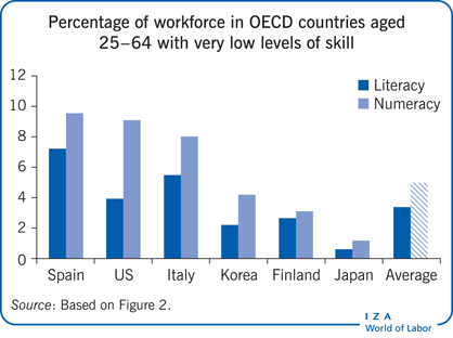 Percentage of workforce in OECD countries                         aged 25–64 with very low levels of skill