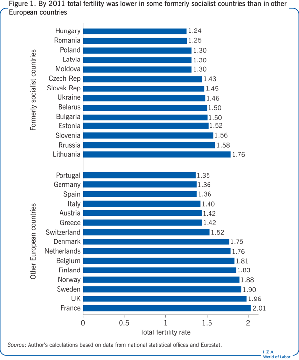 By 2011 total fertility was lower in some                         formerly socialist countries than in other European countries