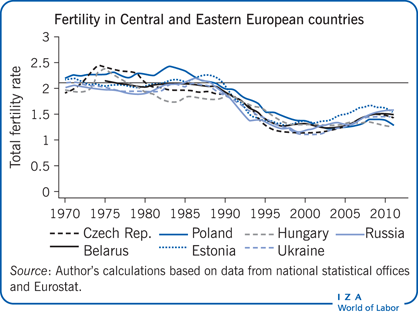 Total fertility rate in selected Central                         and Eastern European countries, 1970–2011