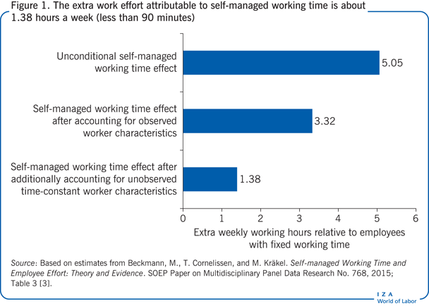 The extra work effort attributable to                         self-managed working time is about 1.38 hours a week (less than 90                             minutes)