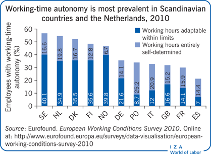Working-time autonomy is most prevalent in                         Scandinavian countries and the Netherlands, 2010