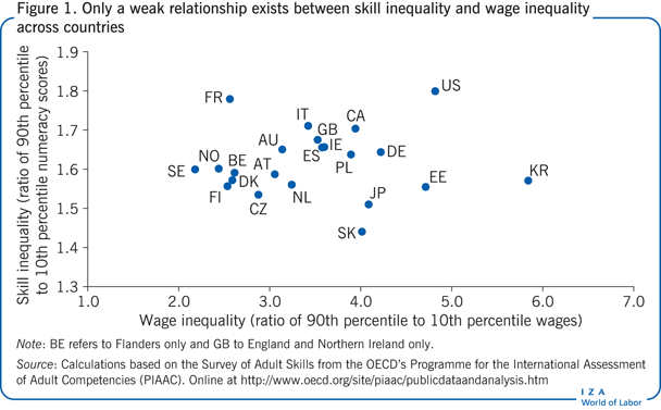Only a weak relationship exists between                         skill inequality and wage inequality across countries