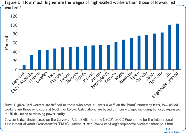 How much higher are the wages of                         high-skilled workers than those of low-skilled workers?