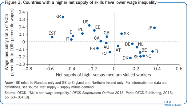 Countries with a higher net supply of                         skills have lower wage inequality