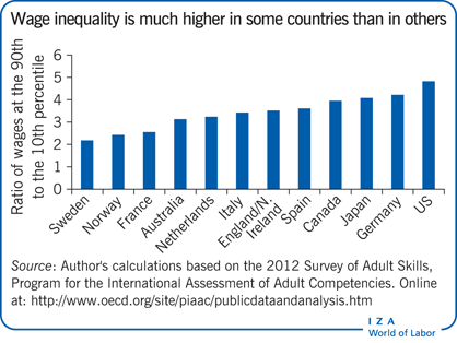 Wage inequality is much higher in some                         countries than in others