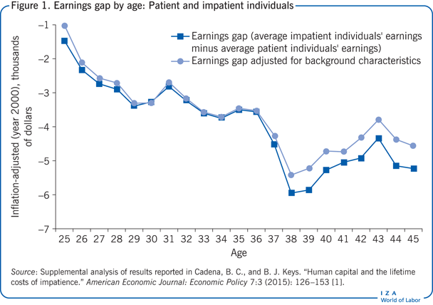 Earnings gap by age: Patient and impatient                             individuals