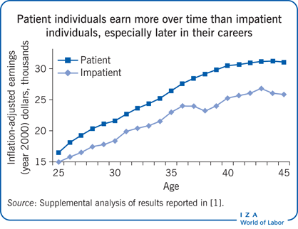 Patient individuals earn more over time                         than impatient individuals, especially later in their careers