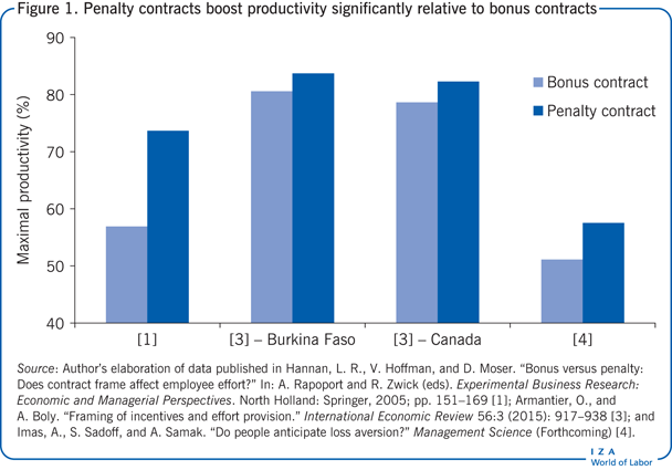 Penalty contracts boost productivity                         significantly relative to bonus contracts