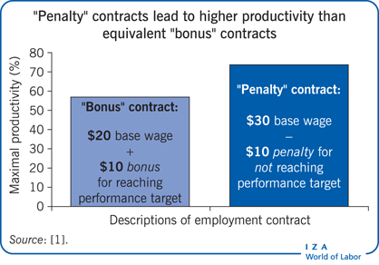 """Penalty"" contracts lead to higher                         productivity than equivalent ""bonus"" contracts"