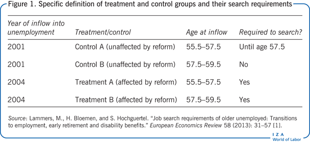 Specific definition of treatment and                         control groups and their search requirements