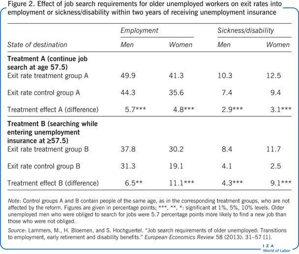 Effect of job search requirements for                         older unemployed workers on exit rates into employment or                         sickness/disability within two years of receiving unemployment insurance