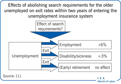 Effects of abolishing search requirements                         for the older unemployed on exit rates within two years of entering the                         unemployment insurance system