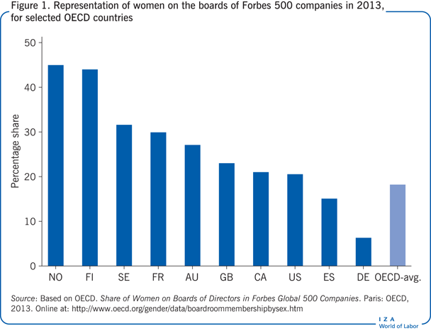 Representation of women on the boards of                         Forbes 500 companies in 2013, for selected OECD countries