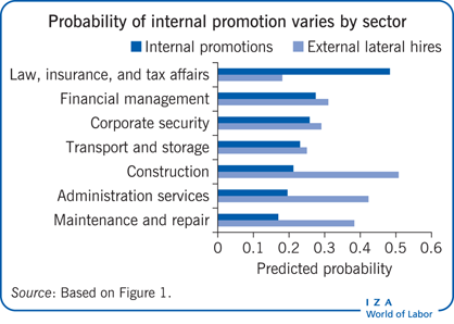 Probability of internal promotion varies                         by sector
