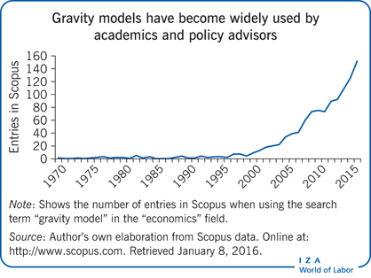 Gravity models have become widely used by academics             and policy advisors