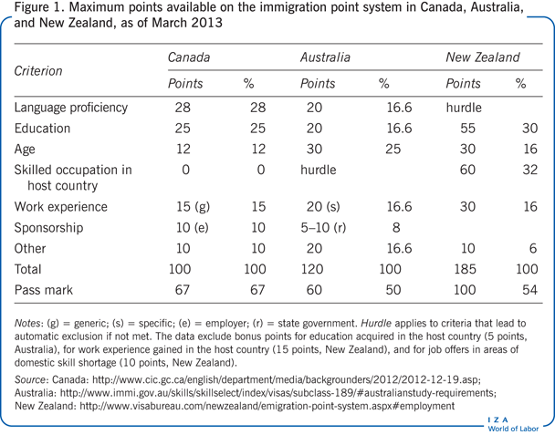 Maximum points available on the immigration                         point system in Canada, Australia, and New Zealand, as of March 2013