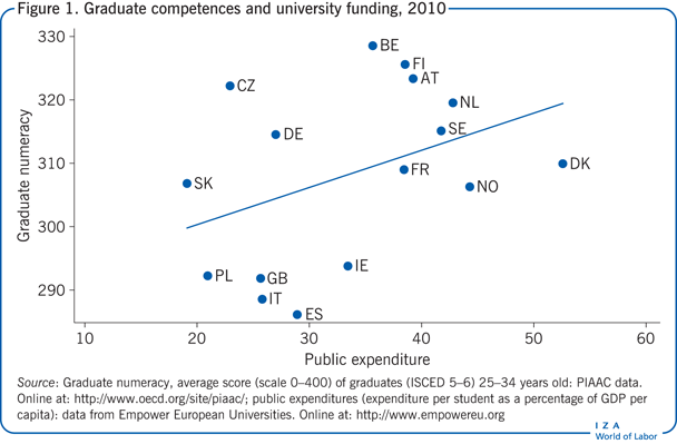 Graduate competences and university funding, 2010