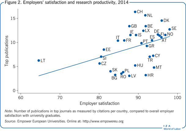 Employers' satisfaction and research productivity,       2014