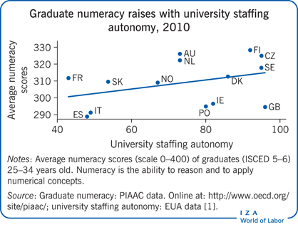 Graduate numeracy raises with university staffing       autonomy, 2010