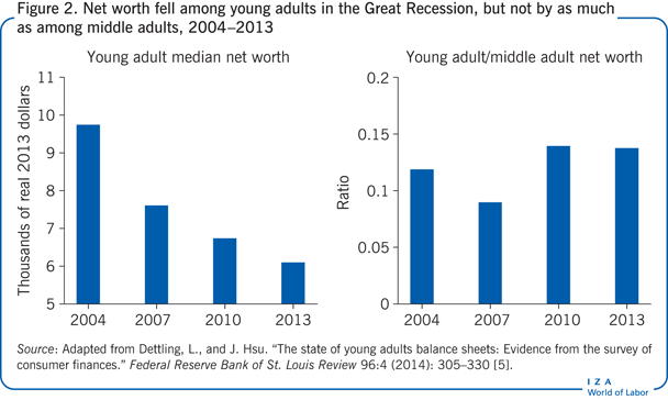 Net worth fell among young adults in the                         Great Recession, but not by as much as among middle adults, 2004–2013