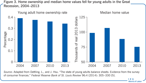 Home ownership and median home values fell                         for young adults in the Great Recession, 2004–2013