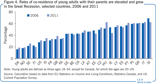 Rates of co-residence of young adults with                         their parents are elevated and grew in the Great Recession, selected                         countries, 2006 and 2011