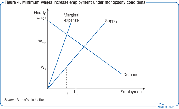 Minimum wages increase employment under                         monopsony conditions