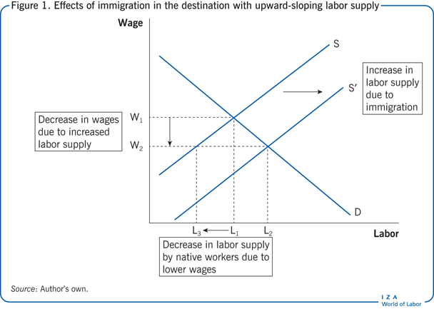 Effects of immigration in the destination                         with upward-sloping labor supply