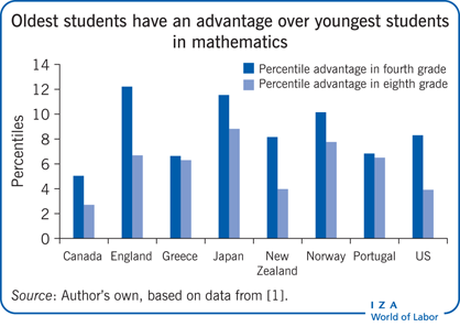 Oldest students have an advantage over                         youngest students in mathematics