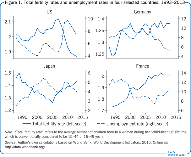 Total fertility rates and unemployment                         rates in four selected countries, 1993–2013