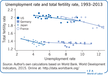 Unemployment rate and total fertility                         rate, 1993–2013