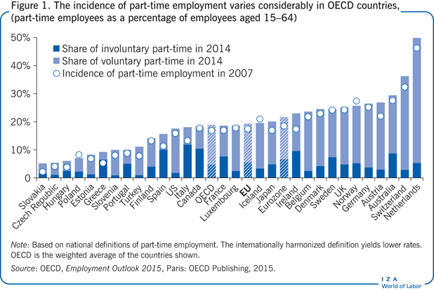 The incidence of part-time employment                         varies considerably in OECD countries, (part-time employees as a percentage                         of employees aged 15–64)