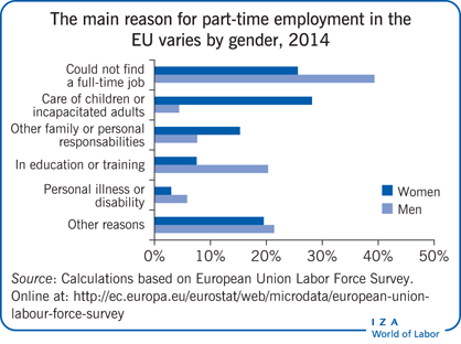 The main reason for part-time employment                         in the EU varies by gender, 2014