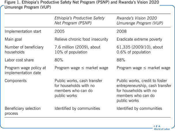 Ethipia's Productive Safety Net Program                         (PSNP) and Rwanda's Vision 2020 Umurenge Program (VUP)