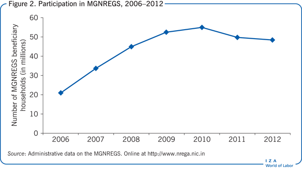 Participation in MGNREGS, 2006–2012