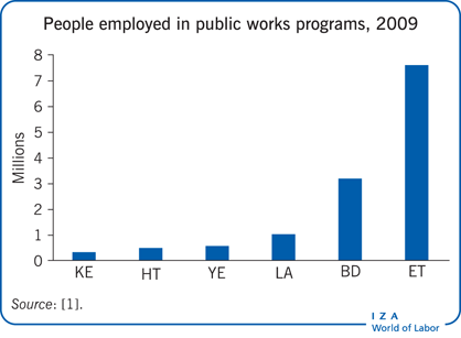 Number of people employed in selected                         public works programs in 2009