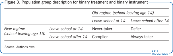 Population group description for binary                         treatment and binary instrument