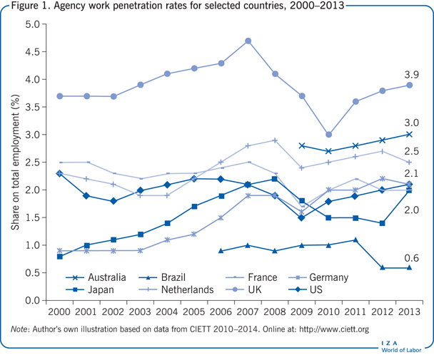 Agency work penetration rates for selected                         countries, 2000–2013