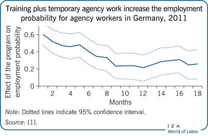 Training plus temporary agency work                         increase the employment probability for agency workers in Germany, 2011