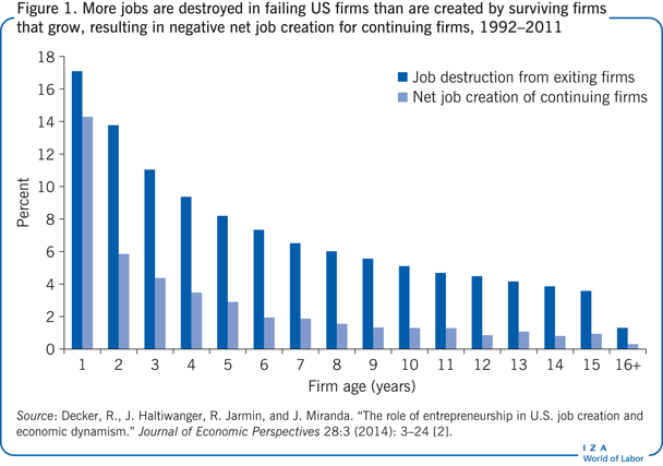 More jobs are destroyed in failing US                         firms than are created by surviving firms that grow, resulting in negative                         net job creation for continuing firms, 1992–2011
