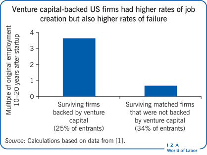 Venture capital-backed US firms had higher                         rates of job creation but also higher rates of failure