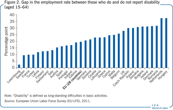 Gap in the employment rate between those                         who do and do not report disability (aged 15–64)