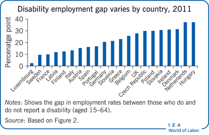 Disability employment gap varies by                         country, 2011