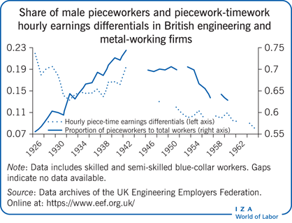 Share of male pieceworkers and                         piecework-timework hourly earnings differentials in British engineering and                         metal-working firms