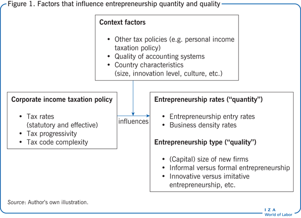 Factors that influence entrepreneurship                         quantity and quality