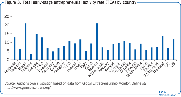 Total early-stage entrepreneurial activity                         rate (TEA) by country