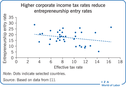 Higher corporate income tax rates reduce                         entrepreneurship entry rates